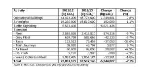 emissionsarcp2012