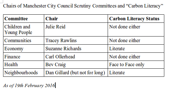 carbon literacy scrutiny chairs