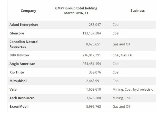 gmpf holdings via ffgm