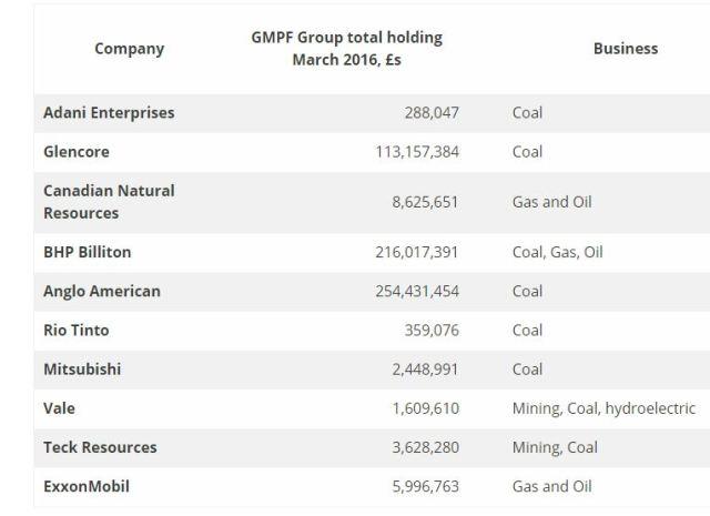 gmpf holdings via ffgm
