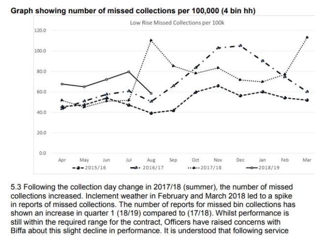 missed collections